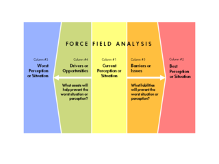 Force Field Analysis - Variation of Lewin's Original Model