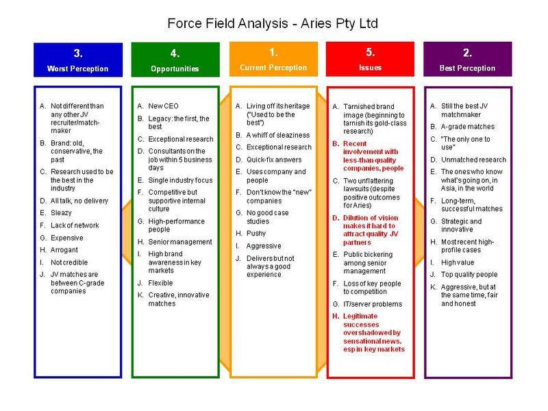 Force Field Analysis - Aries Example v3 FINAL.